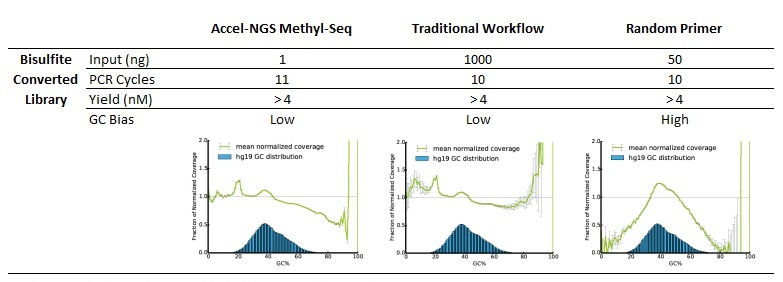 accel ngs methyl seq dna library kit 2