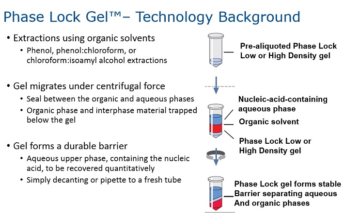 PRIME Phase Lock Gel - Gene Target Solutions